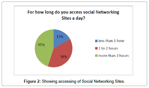 The Impact of Social Networking Sites on the Youth | OMICS