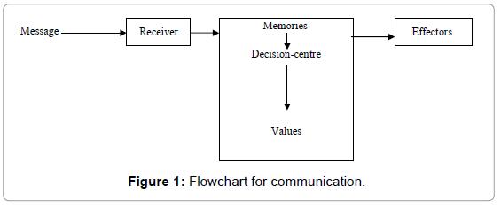 mass-communication-journalism-flowchart-communication