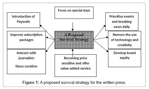 mass-communication-journalism-proposed