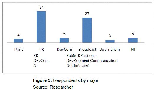 mass-communication-journalism-respondents-major
