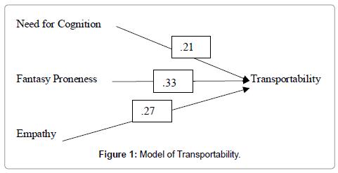 mass-communication-journalism-transportability