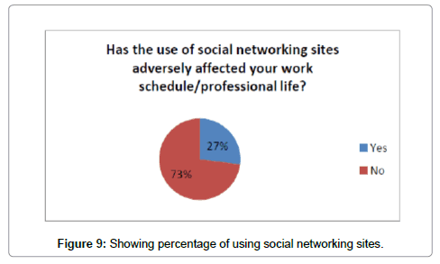 positive effects of social media thesis
