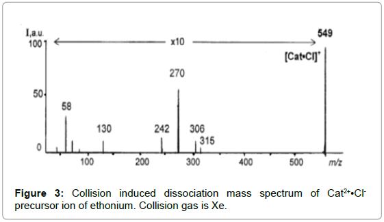 mass-spectrometry-purification-techniques-Collision-dissociation-spectrum