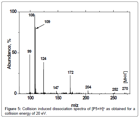 mass-spectrometry-purification-techniques-Collision-induced-dissociation-spectra