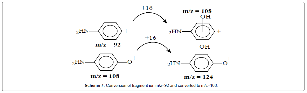 mass-spectrometry-purification-techniques-Conversion-fragment-ion