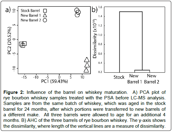 mass-spectrometry-purification-techniques-Influence-barrel-whiskey