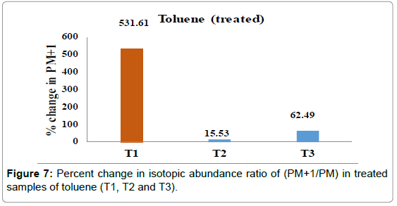 mass-spectrometry-purification-techniques-Percent-samples-toluene