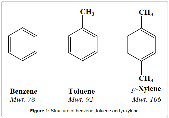 mass-spectrometry-purification-techniques-Structure-benzene-toluene