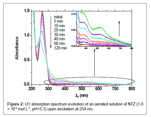 mass-spectrometry-purification-techniques-absorption-spectrum-evolution