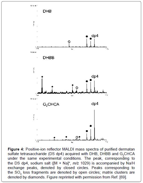 mass-spectrometry-purification-techniques-tetrasaccharide-corresponding-fragments