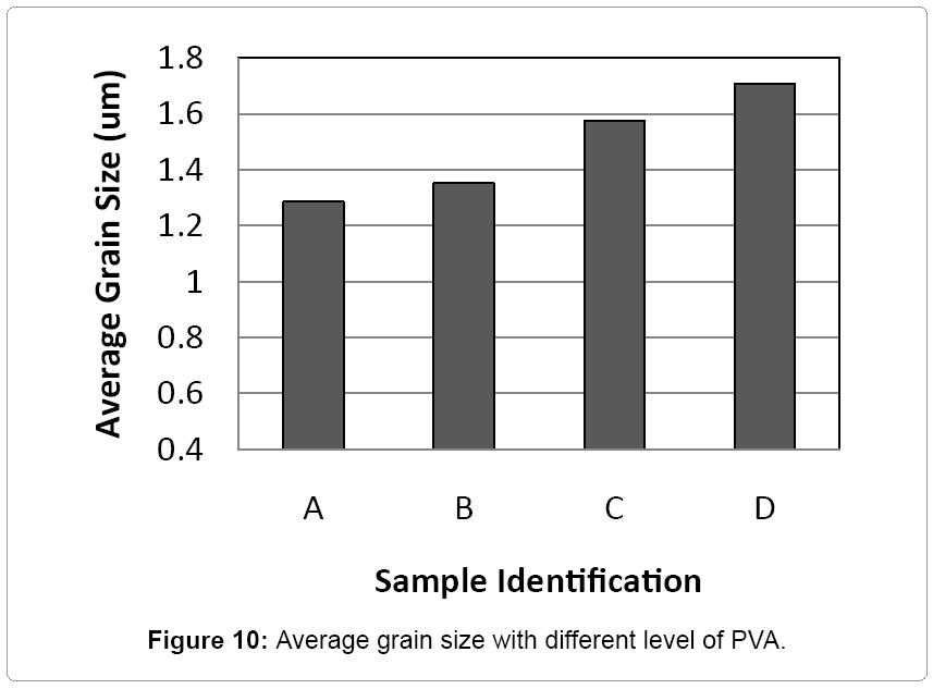 material-science-Average-grain
