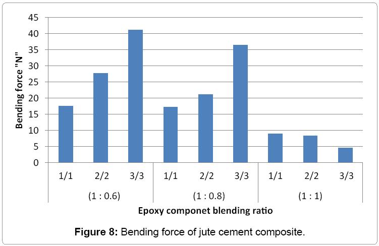 material-science-Bending-force