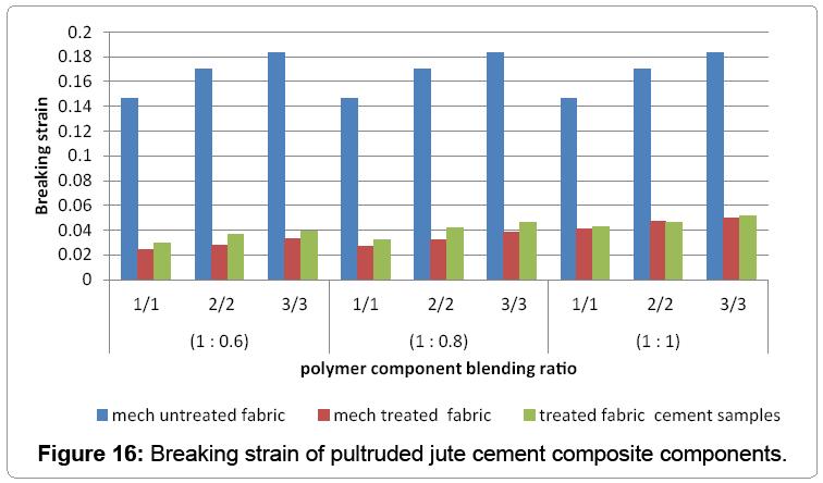 material-science-Breaking-strain