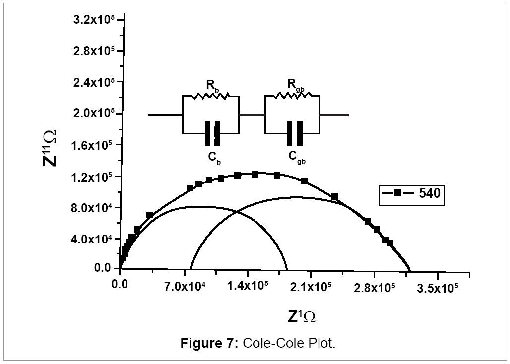 material-science-Cole-Cole-Plot