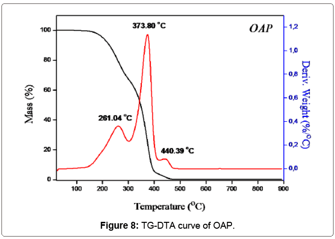 material-science-DTA-curve