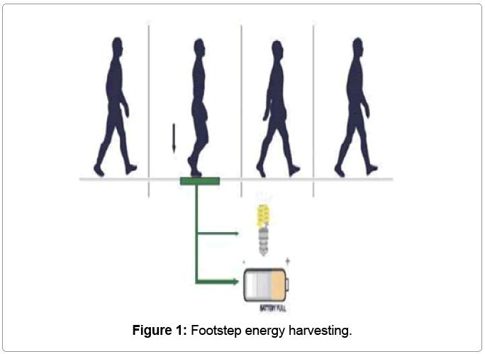 Malzeme-bilim-Footstep enerjili