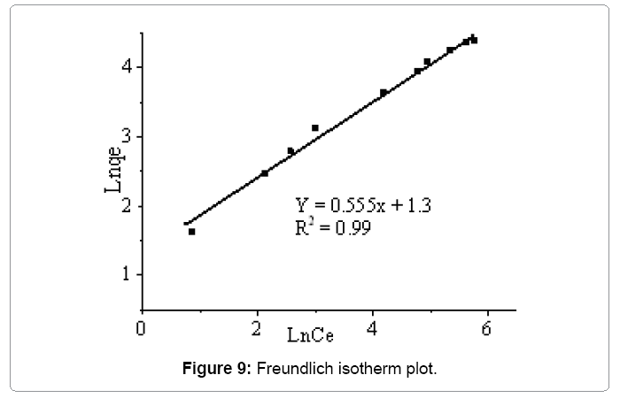 material-science-Freundlich-isotherm
