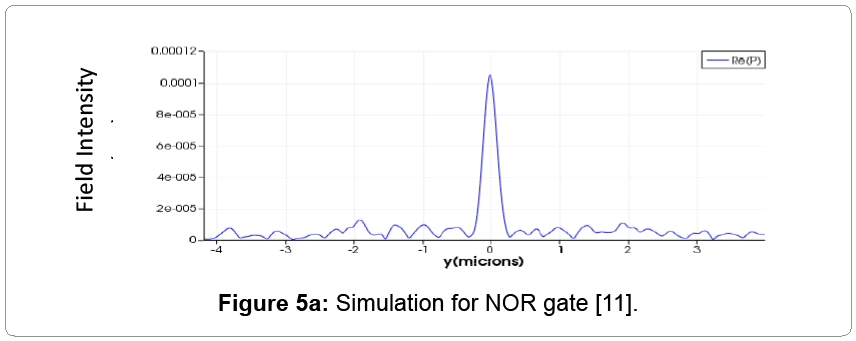 material-science-NOR-gate