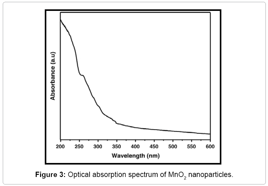 material-science-Optical-absorption