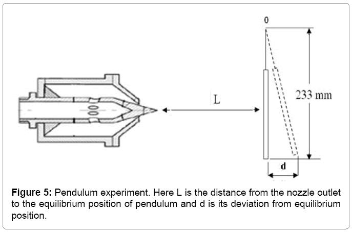 material-science-Pendulum-experiment
