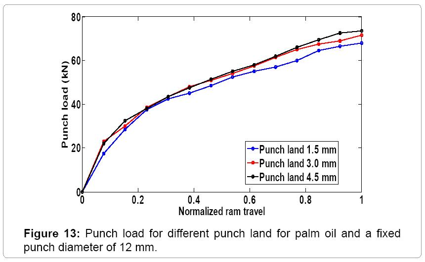 material-science-Punch-diameters