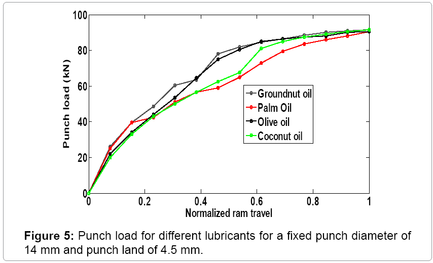 material-science-Punch-load