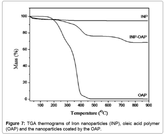 material-science-TGA-thermograms