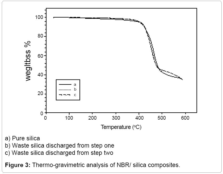 material-science-Thermo-gravimetric