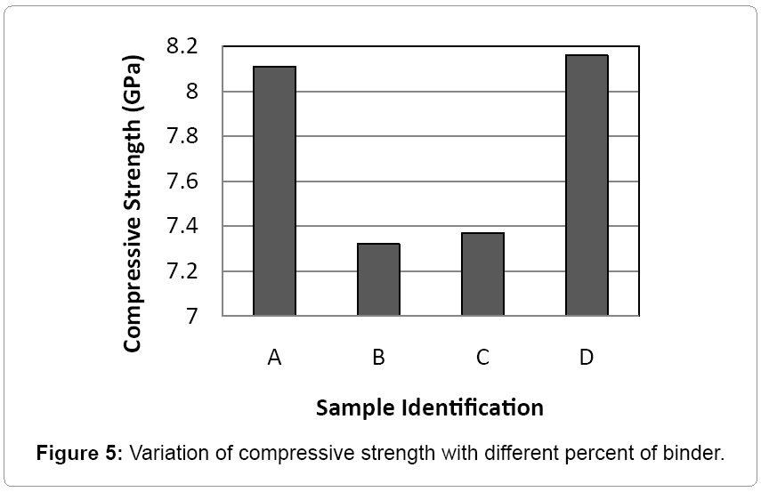 material-science-compressive-strength