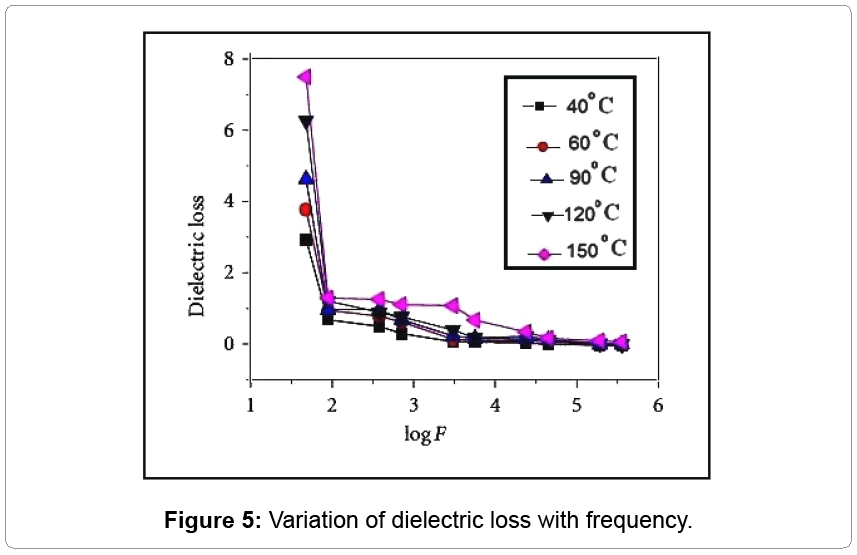 material-science-dielectric-loss