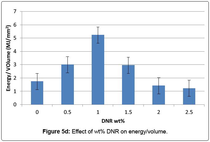 material-science-energy-volume