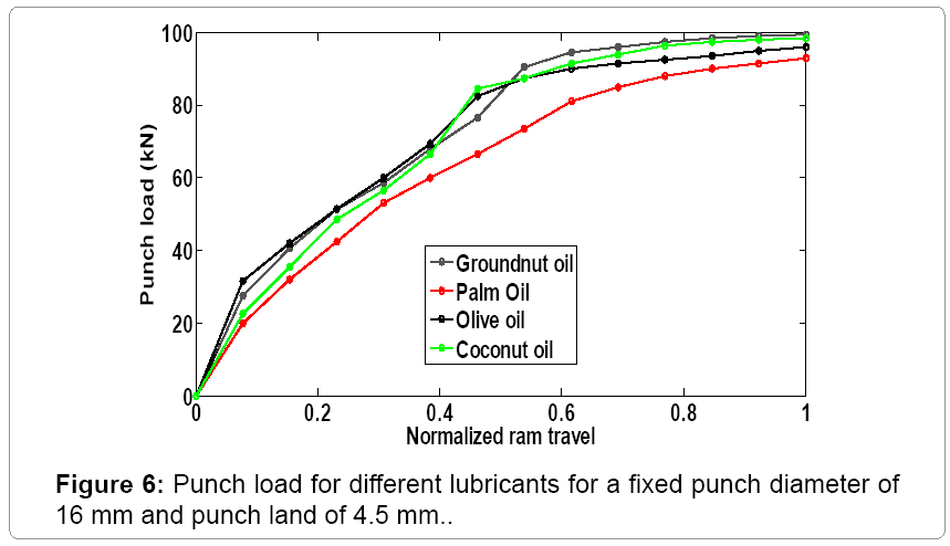 material-science-fixed-punch