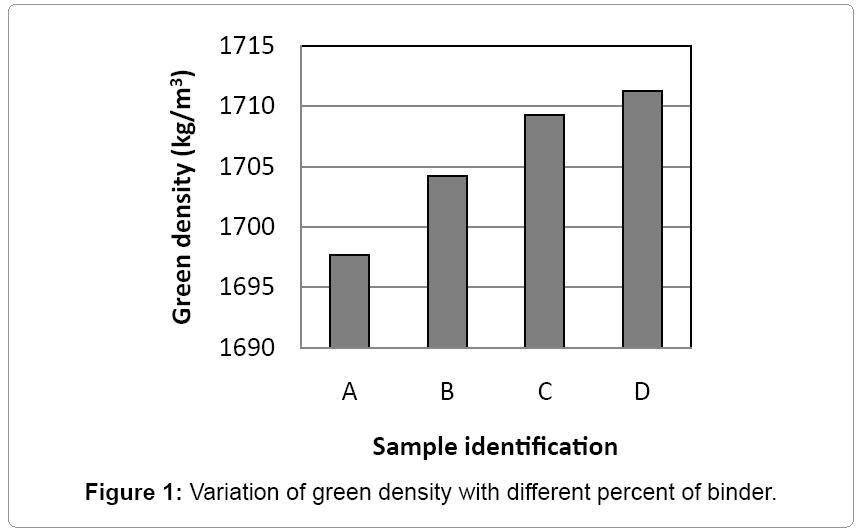 material-science-green-density