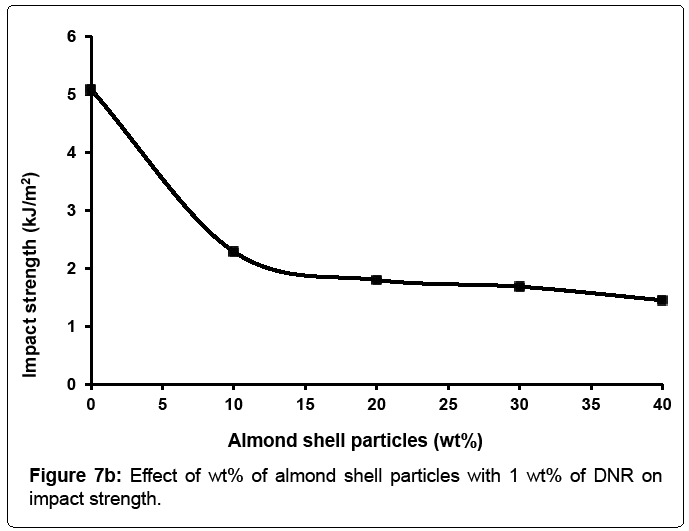 material-science-impact-strength