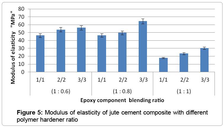 material-science-jute-cement