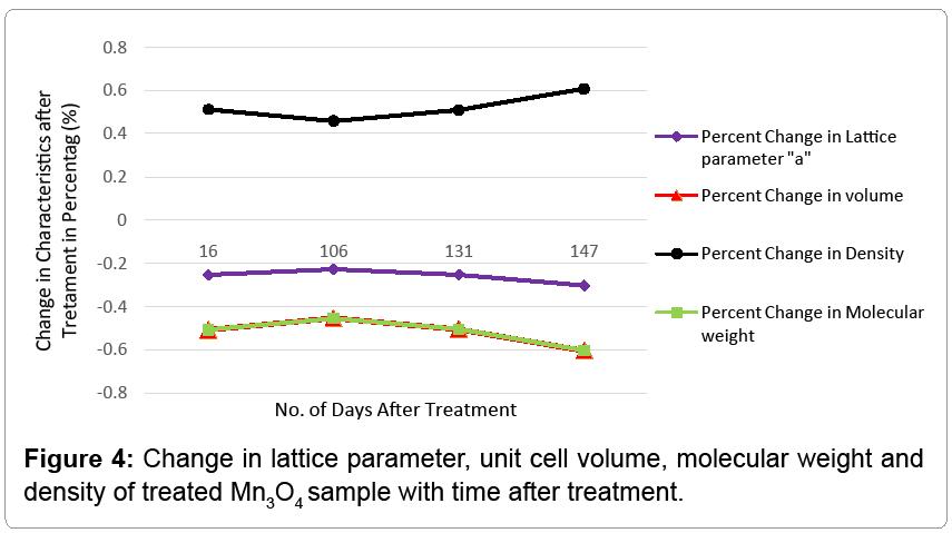 material-science-lattice-parameter