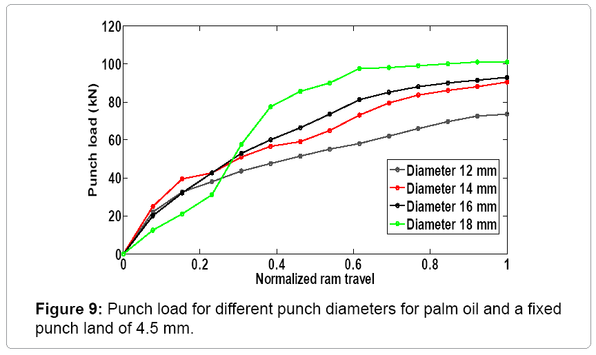 material-science-palm-oil