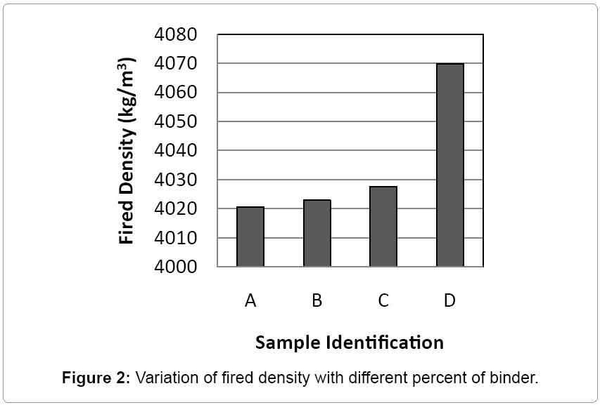material-science-percent-binder