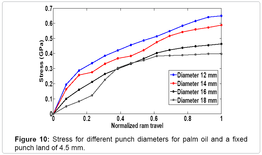 Experimental Analysis for Lubricant and Punch Selection in Shear
