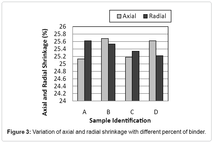 material-science-radial-shrinkage