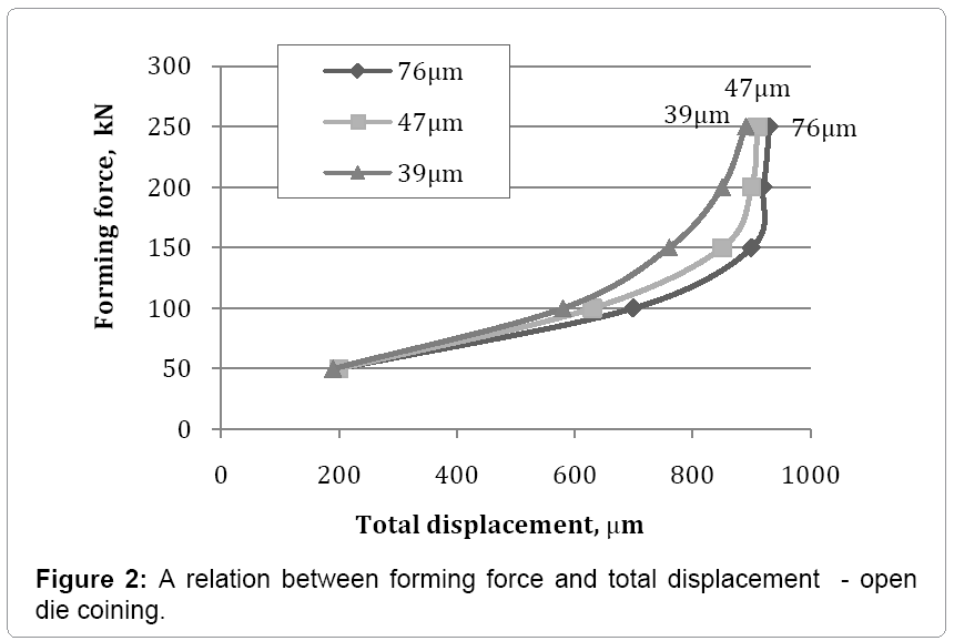 material-science-total-displacementl