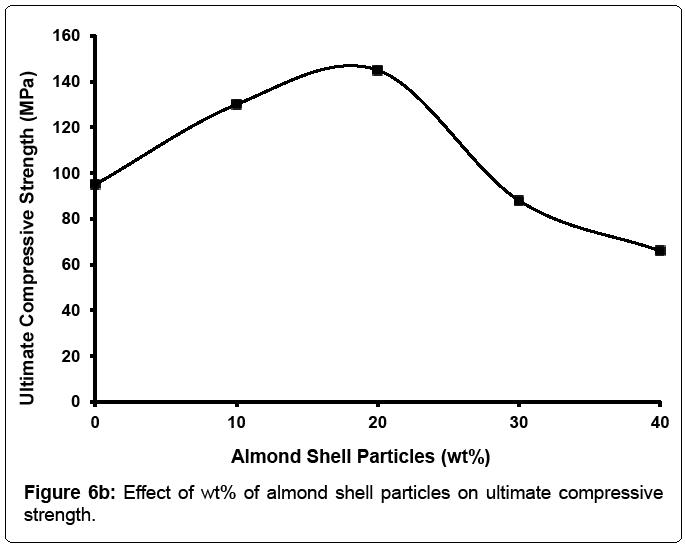 material-science-ultimate-compressive