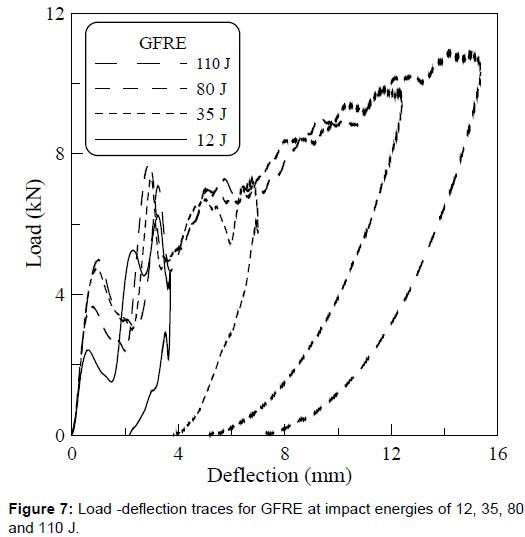material-sciences-Load-deflection-110j