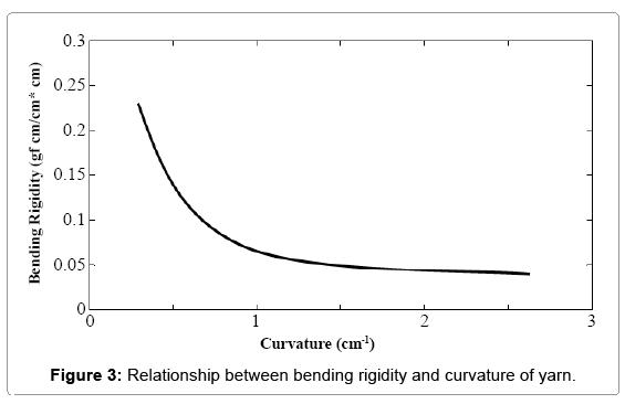 material-sciences-bending-rigidity-curvature