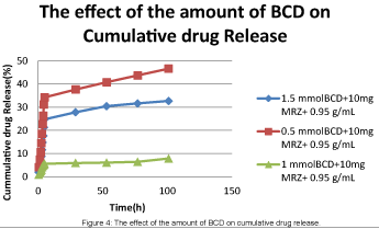 material-sciences-effect-of-amount-of-BCD
