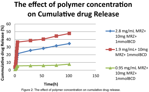 material-sciences-effect-of-polymer-concentration