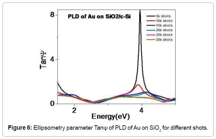 material-sciences-ellipsometry-parameters-tan