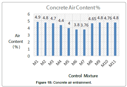 material-sciences-engineering-Concrete-air-entrainment