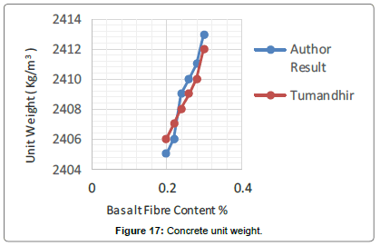 material-sciences-engineering-Concrete-unit-weight