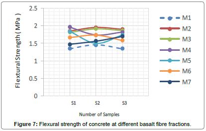 material-sciences-engineering-Flexural-basalt-fibre